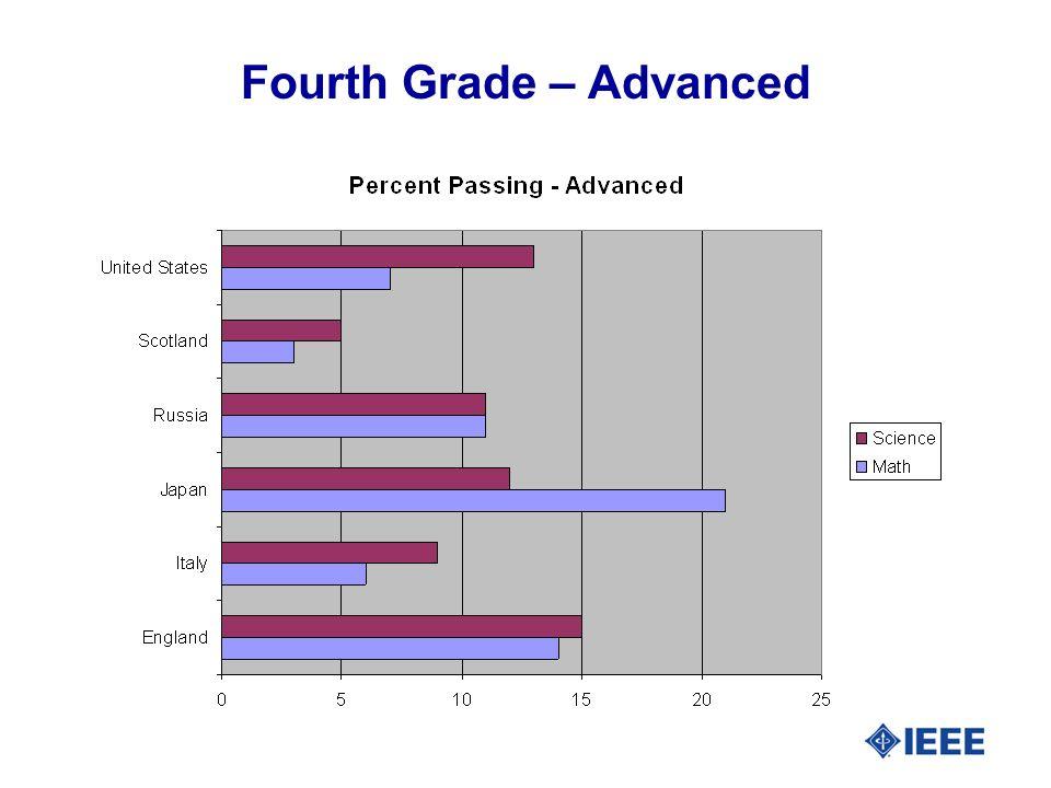 Fourth Grade – Advanced