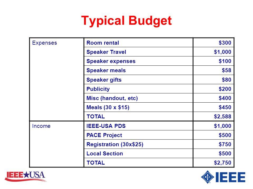 Typical Budget ExpensesRoom rental$300 Speaker Travel$1,000 Speaker expenses$100 Speaker meals$58 Speaker gifts$80 Publicity$200 Misc (handout, etc)$4