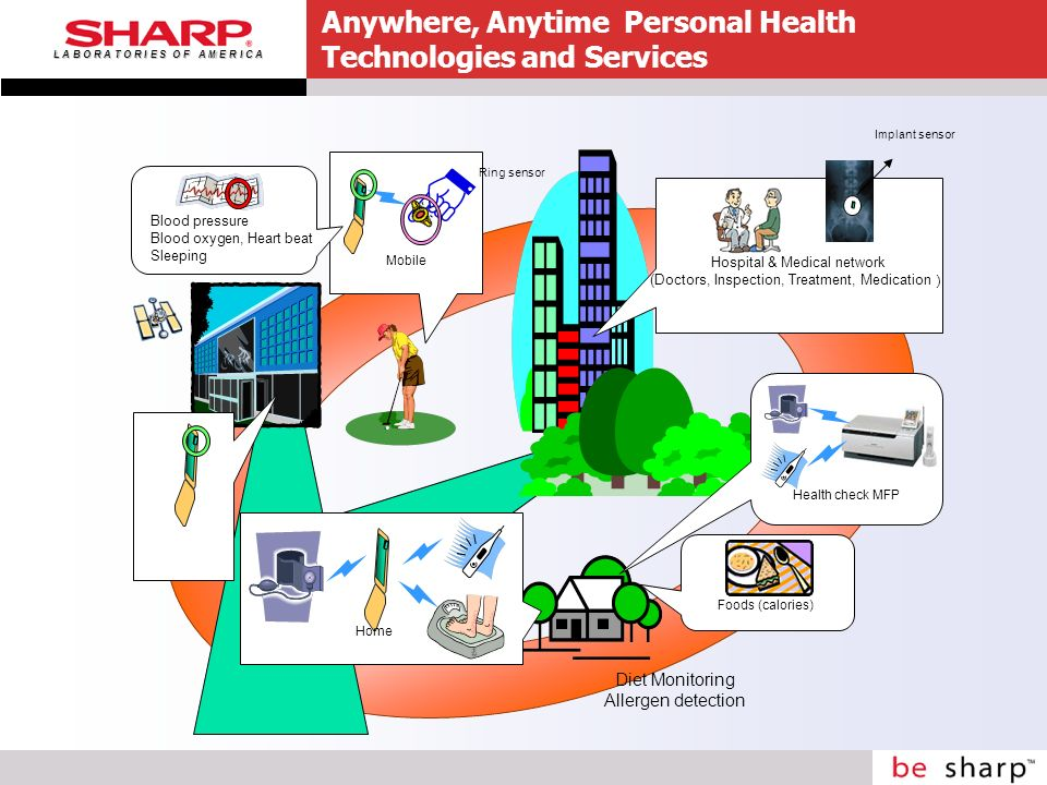 L A B O R A T O R I E S O F A M E R I C A Anywhere, Anytime Personal Health Technologies and Services Home Mobile Foods (calories) Health check MFP Blood pressure Blood oxygen, Heart beat Sleeping Ring sensor Hospital & Medical network (Doctors, Inspection, Treatment, Medication Implant sensor Diet Monitoring Allergen detection
