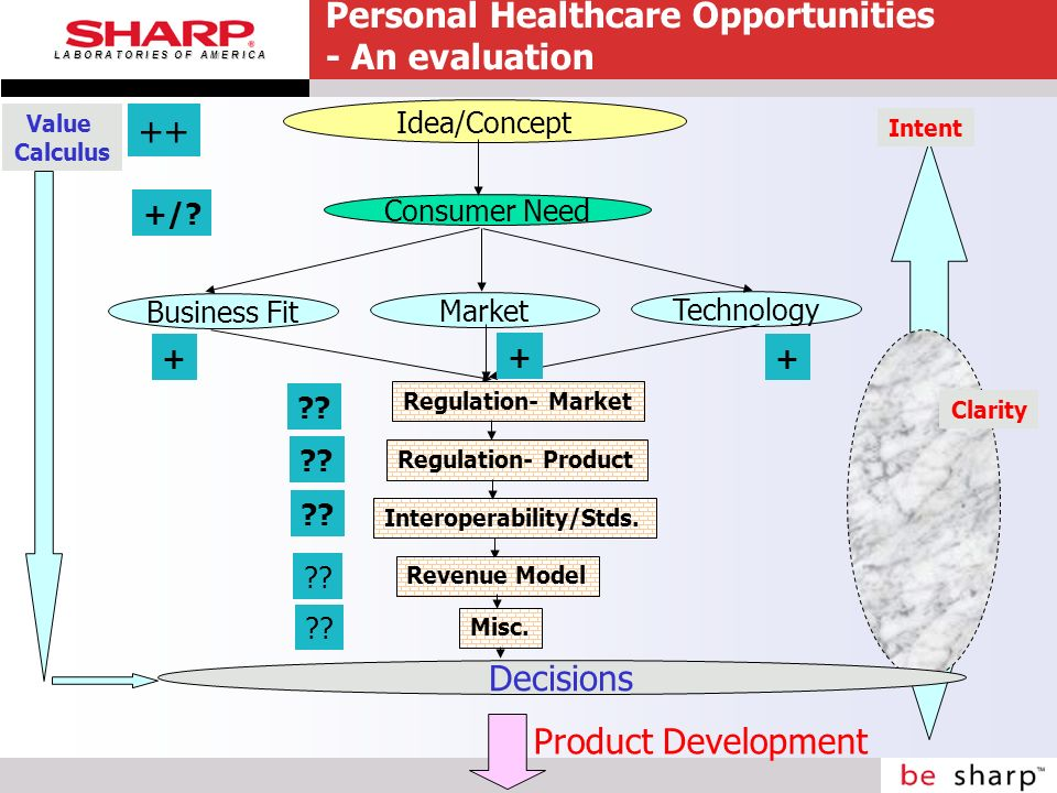 L A B O R A T O R I E S O F A M E R I C A Personal Healthcare Opportunities - An evaluation Idea/Concept Technology Market Business Fit Value Calculus Decisions Product Development Intent Clarity Consumer Need Regulation- Market Regulation- Product Interoperability/Stds.