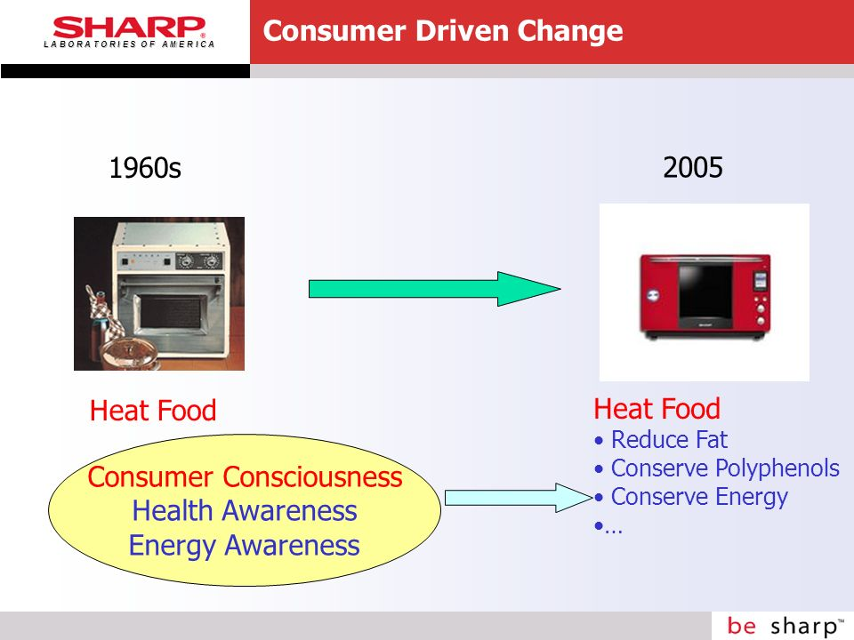 L A B O R A T O R I E S O F A M E R I C A Consumer Driven Change 1960s 2005 Heat Food Reduce Fat Conserve Polyphenols Conserve Energy … Consumer Consciousness Health Awareness Energy Awareness