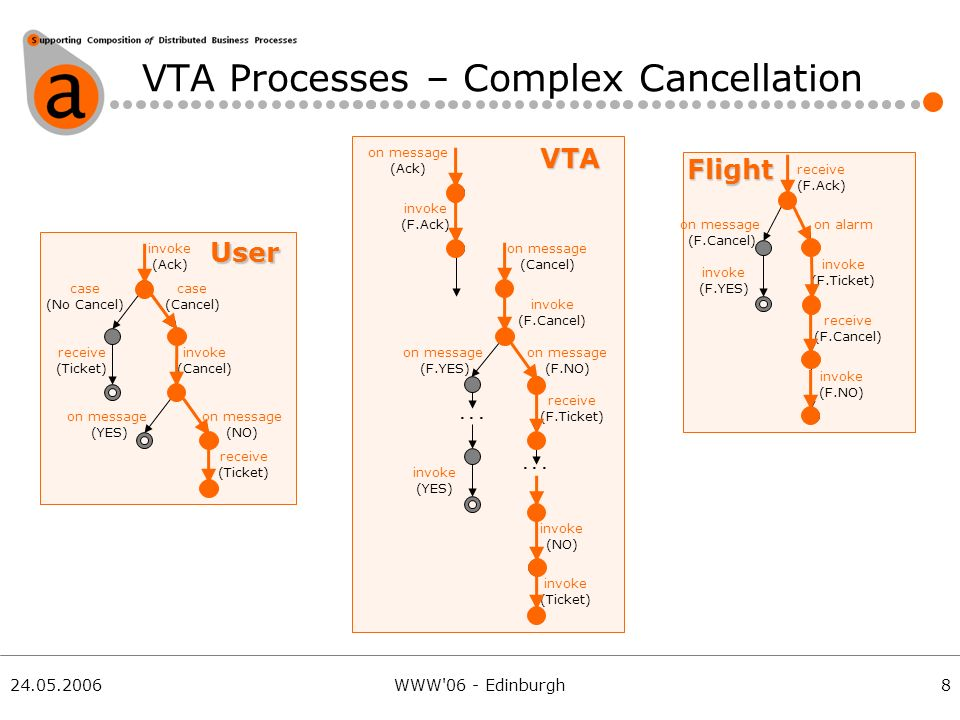 24.05.2006WWW 06 - Edinburgh VTA Processes – Complex Cancellation invoke (Ack) receive (Ticket) on message (Ack) invoke (F.Ack) receive (F.Ack) on message (F.Cancel) on alarm invoke (F.Ticket) case (No Cancel) case (Cancel) invoke (Cancel) on message (YES) on message (NO) on message (Cancel) invoke (F.Cancel) on message (F.YES) on message (F.NO) invoke (YES) invoke (Ticket)...