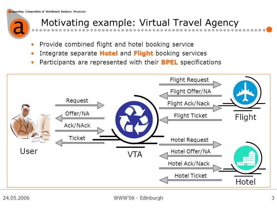24.05.2006WWW 06 - Edinburgh Motivating example: Virtual Travel Agency Provide combined flight and hotel booking service HotelFlightIntegrate separate Hotel and Flight booking services BPELParticipants are represented with their BPEL specifications VTA User Hotel Flight Request Ack/NAck Offer/NA Ticket Flight Request Flight Offer/NA Flight Ack/Nack Flight Ticket Hotel Request Hotel Offer/NA Hotel Ack/Nack Hotel Ticket 3
