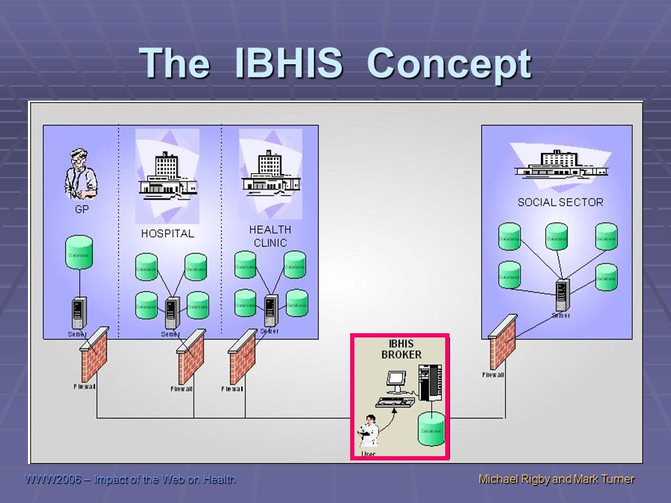 WWW2006 – Impact of the Web on HealthMichael Rigby and Mark Turner The IBHIS Concept