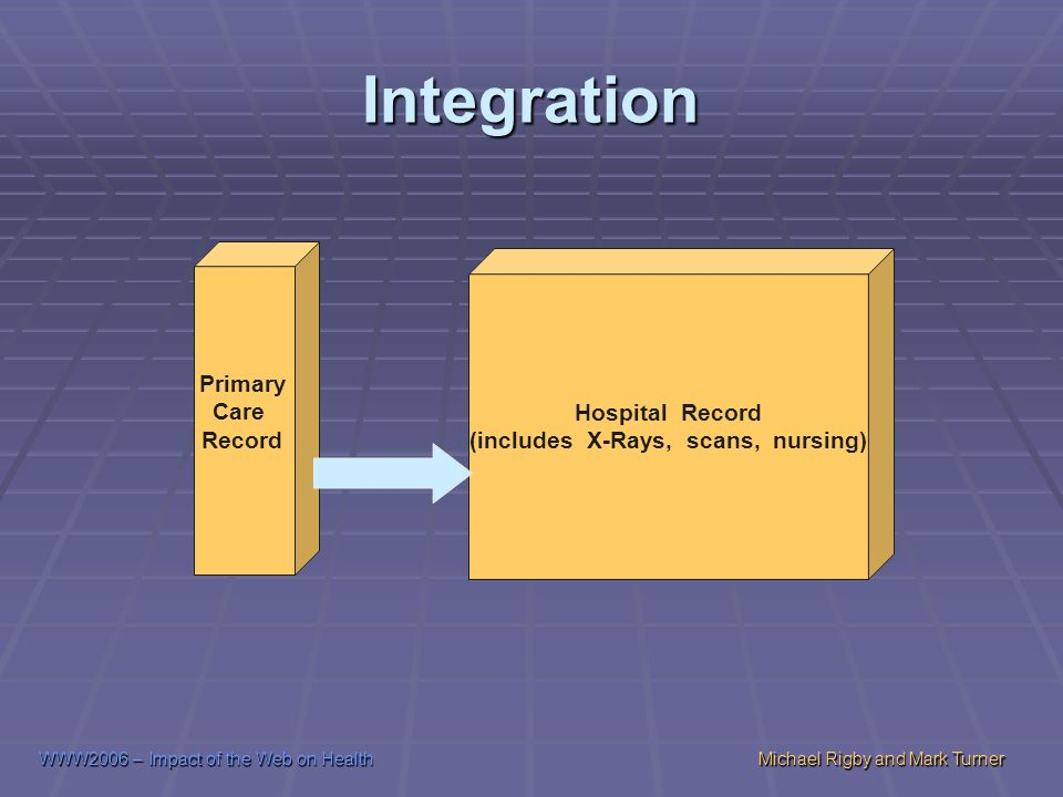 WWW2006 – Impact of the Web on HealthMichael Rigby and Mark Turner Integration Hospital Record (includes X-Rays, scans, nursing) Primary Care Record