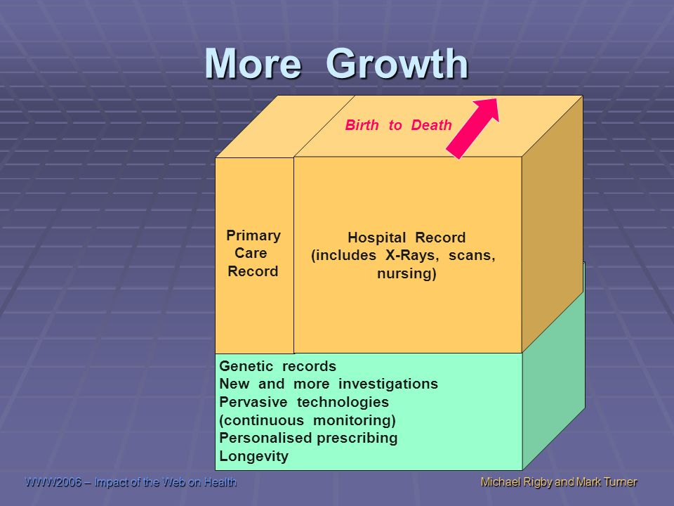 WWW2006 – Impact of the Web on HealthMichael Rigby and Mark Turner More Growth Hospital Record (includes X-Rays, scans, nursing) Birth to Death Genetic records New and more investigations Pervasive technologies (continuous monitoring) Personalised prescribing Longevity Primary Care Record