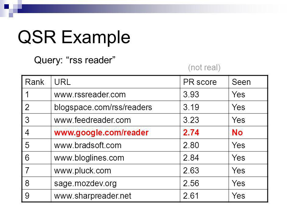 QSR Example RankURLPR scoreSeen 1www.rssreader.com3.93Yes 2blogspace.com/rss/readers3.19Yes 3www.feedreader.com3.23Yes 4www.google.com/reader2.74No 5www.bradsoft.com2.80Yes 6www.bloglines.com2.84Yes 7www.pluck.com2.63Yes 8sage.mozdev.org2.56Yes 9www.sharpreader.net2.61Yes Query: rss reader (not real)