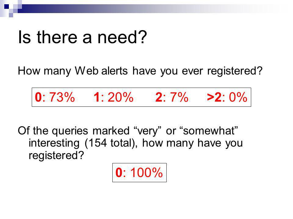Is there a need? How many Web alerts have you ever registered? Of the queries marked very or somewhat interesting (154 total), how many have you regis
