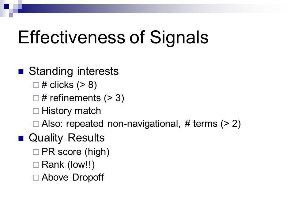 Effectiveness of Signals Standing interests # clicks (> 8) # refinements (> 3) History match Also: repeated non-navigational, # terms (> 2) Quality Re