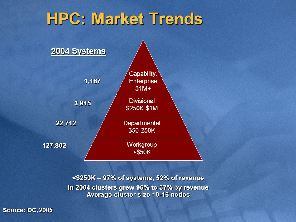 HPC: Market Trends Capability, Enterprise $1M+ Divisional $250K-$1M Departmental $50-250K Workgroup <$50K 2004 Systems 1,167 3,915 22,712 127,802 Source: IDC, 2005 <$250K – 97% of systems, 52% of revenue In 2004 clusters grew 96% to 37% by revenue Average cluster size 10-16 nodes