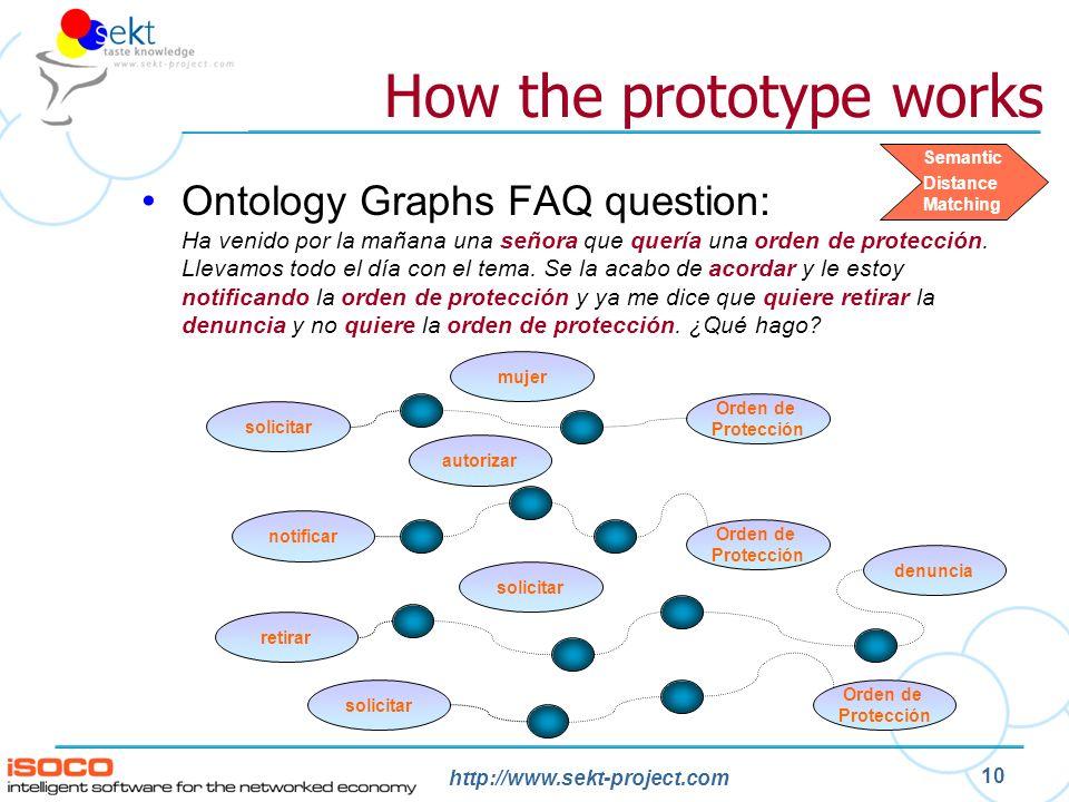 http://www.sekt-project.com 10 How the prototype works Ontology Graphs FAQ question: Ha venido por la mañana una señora que quería una orden de protección.