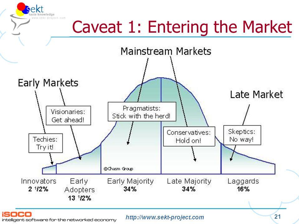 http://www.sekt-project.com 21 Caveat 1: Entering the Market
