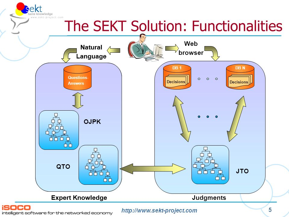 http://www.sekt-project.com 5 The SEKT Solution: Functionalities Questions- Answers Expert Knowledge Semantic Matching DB 1 Decisions DB N Decisions Judgments Web browser Natural Language Questions- Answers Expert Knowledge OJPK Natural Language QTO JTO