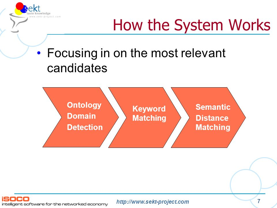 http://www.sekt-project.com 7 How the System Works Focusing in on the most relevant candidates Ontology Domain Detection Keyword Matching Semantic Distance Matching