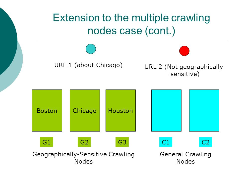URL 1 (about Chicago) C2C1G3G2G1 BostonChicagoHouston Extension to the multiple crawling nodes case (cont.) Geographically-Sensitive Crawling Nodes General Crawling Nodes URL 2 (Not geographically -sensitive)