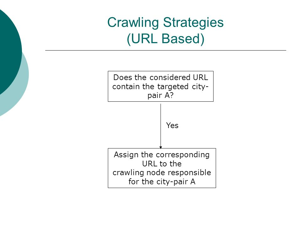 Crawling Strategies (URL Based) Does the considered URL contain the targeted city- pair A? Assign the corresponding URL to the crawling node responsib