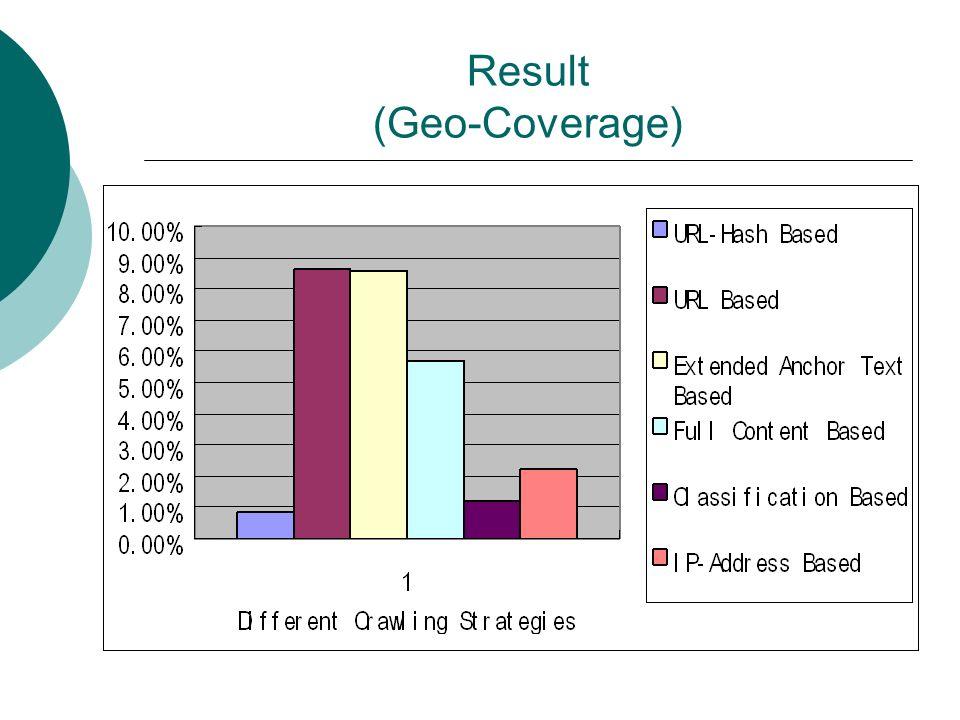 Result (Geo-Coverage)