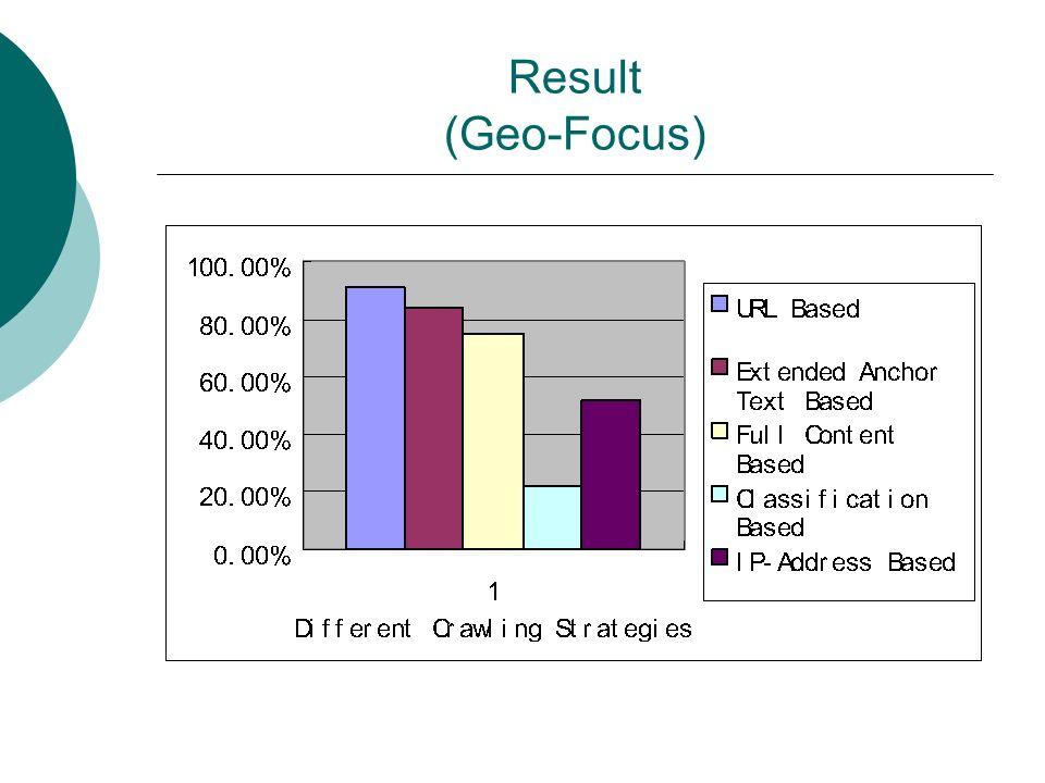 Result (Geo-Focus)