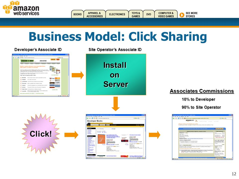 12 Business Model: Click Sharing InstallonServer Developers Associate ID Site Operators Associate ID Click.