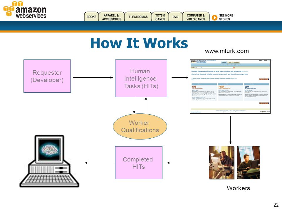 22 How It Works www.mturk.com Workers Artificial, Artificially Intelligent Software Requester (Developer) Human Intelligence Tasks (HITs) Completed HITs Worker Qualifications