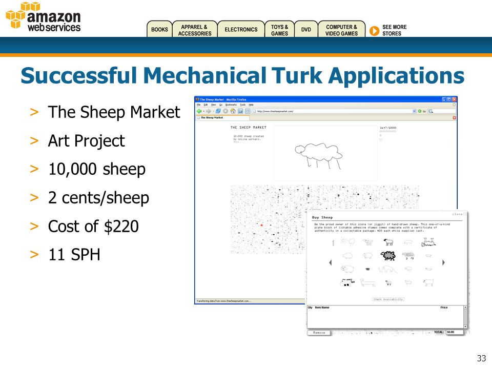 33 Successful Mechanical Turk Applications > The Sheep Market > Art Project > 10,000 sheep > 2 cents/sheep > Cost of $220 > 11 SPH