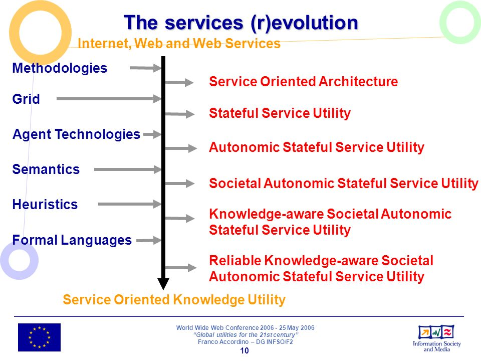 World Wide Web Conference 2006 - 25 May 2006 Global utilities for the 21st century Franco Accordino – DG INFSO/F2 10 Reliable Knowledge-aware Societal Autonomic Stateful Service Utility Internet, Web and Web Services Methodologies Service Oriented Architecture Grid Stateful Service Utility Agent Technologies Autonomic Stateful Service Utility Semantics Societal Autonomic Stateful Service Utility Heuristics Knowledge-aware Societal Autonomic Stateful Service Utility Formal Languages Service Oriented Knowledge Utility The services (r)evolution