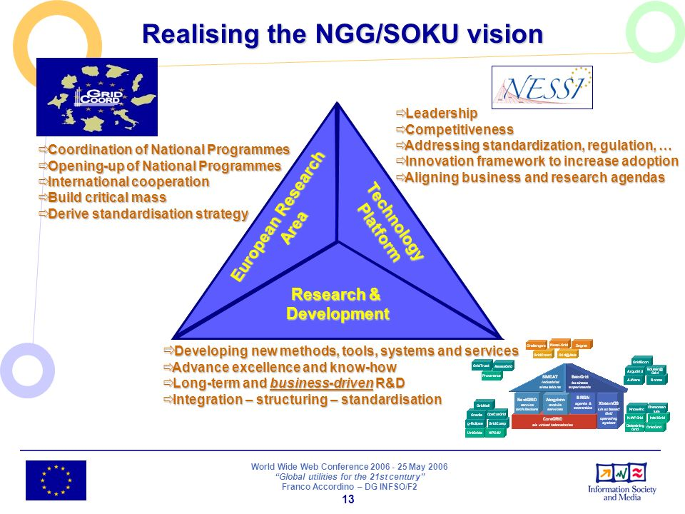 World Wide Web Conference 2006 - 25 May 2006 Global utilities for the 21st century Franco Accordino – DG INFSO/F2 13 Realising the NGG/SOKU vision Developing new methods, tools, systems and services Developing new methods, tools, systems and services Advance excellence and know-how Advance excellence and know-how Long-term and business-driven R&D Long-term and business-driven R&D Integration – structuring – standardisation Integration – structuring – standardisation Coordination of National Programmes Coordination of National Programmes Opening-up of National Programmes Opening-up of National Programmes International cooperation International cooperation Build critical mass Build critical mass Derive standardisation strategy Derive standardisation strategy Research & Development Technology Platform European Research Area Leadership Leadership Competitiveness Competitiveness Addressing standardization, regulation, … Addressing standardization, regulation, … Innovation framework to increase adoption Innovation framework to increase adoption Aligning business and research agendas Aligning business and research agendas