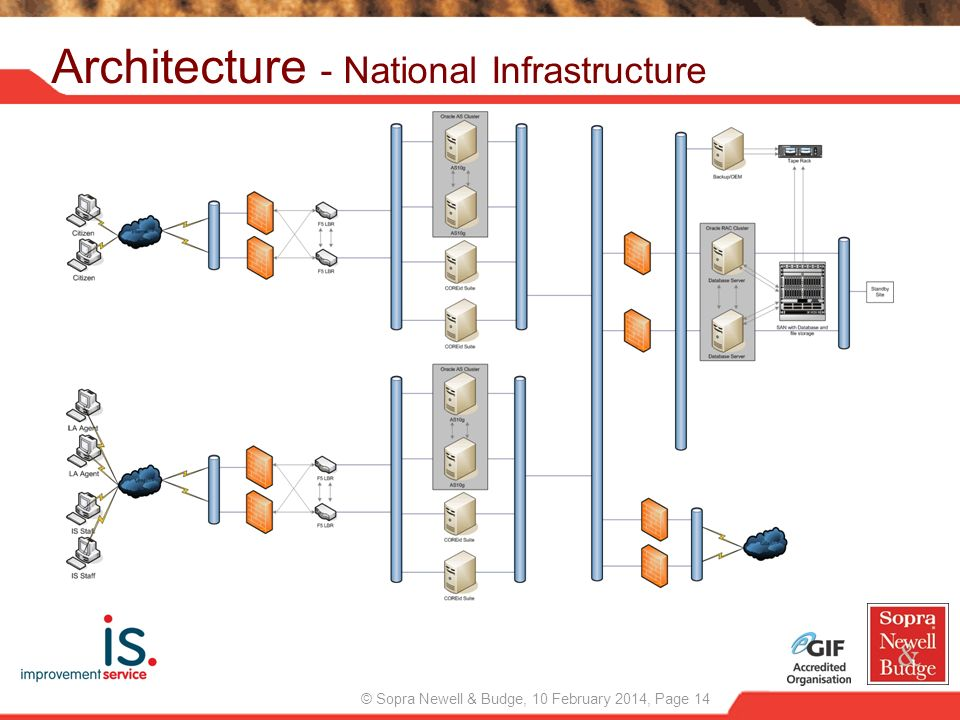 © Sopra Newell & Budge, 10 February 2014, Page 14 Architecture - National Infrastructure