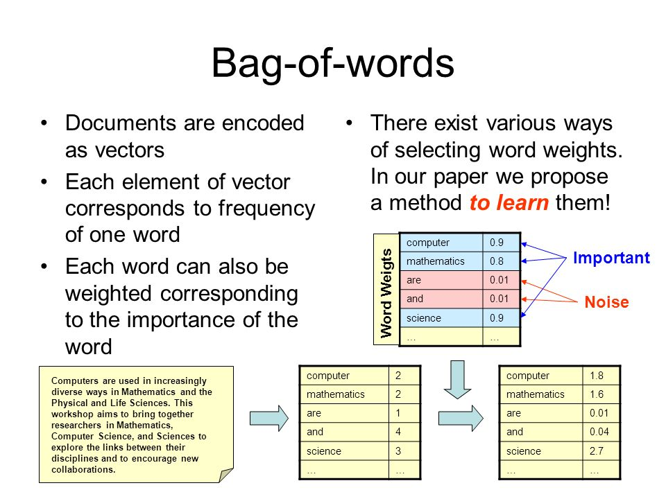 Bag-of-words Documents are encoded as vectors Each element of vector corresponds to frequency of one word Each word can also be weighted corresponding to the importance of the word There exist various ways of selecting word weights.
