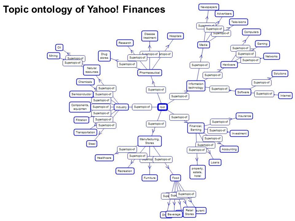 Topic ontology of Yahoo! Finances