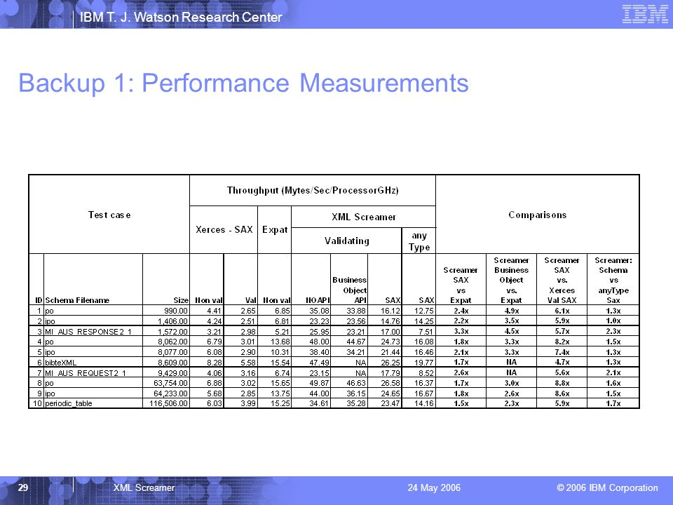 IBM T. J. Watson Research Center © 2006 IBM Corporation 29XML Screamer24 May 2006 Backup 1: Performance Measurements