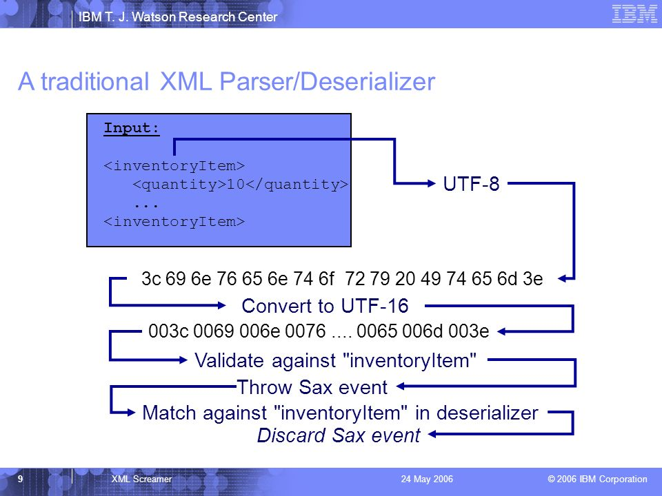 IBM T. J. Watson Research Center © 2006 IBM Corporation 9XML Screamer24 May 2006 Input: 10... 003c 0069 006e 0076.... 0065 006d 003e Convert to UTF-16