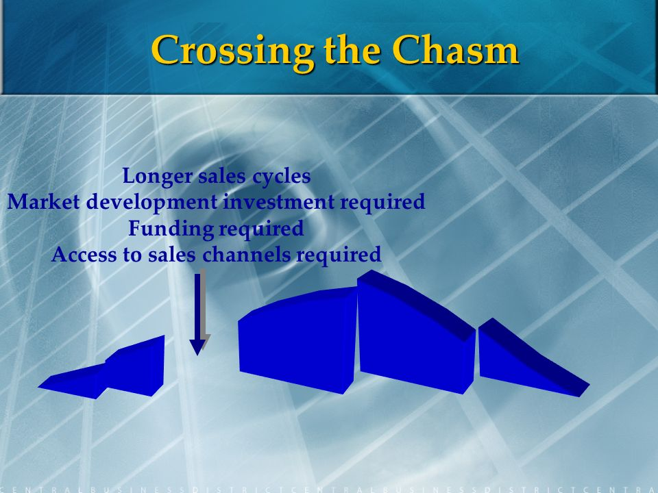 Crossing the Chasm Longer sales cycles Market development investment required Funding required Access to sales channels required