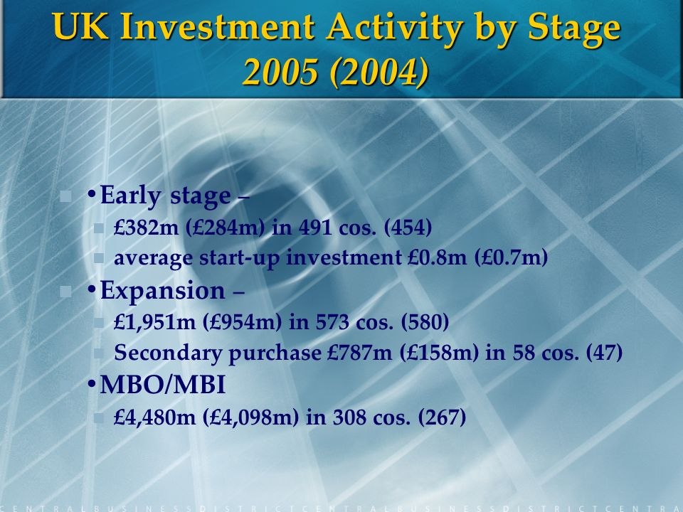 UK Investment Activity by Stage 2005 (2004) Early stage – £382m (£284m) in 491 cos.