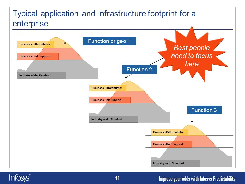 11 Typical application and infrastructure footprint for a enterprise Industry wide Standard Business Unit Support Business Differentiator Industry wid