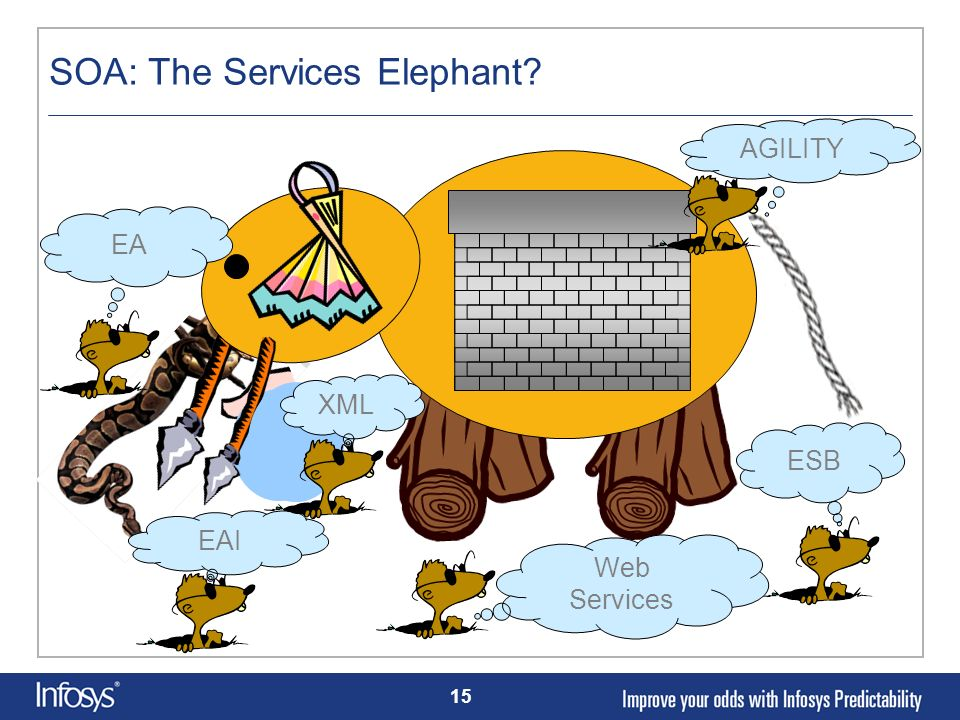 15 SOA: The Services Elephant? ESB Web Services EA EAI XML AGILITY