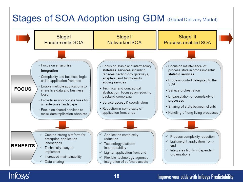 18 Stages of SOA Adoption using GDM (Global Delivery Model) Stage I Fundamental SOA Stage II Networked SOA Stage III Process-enabled SOA Focus on ente