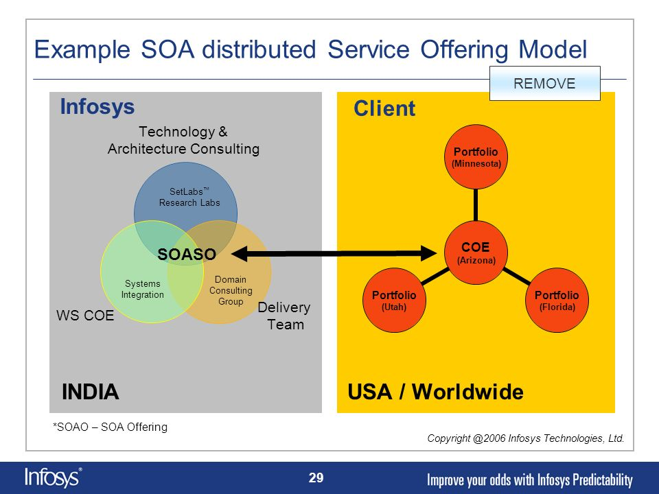 29 Example SOA distributed Service Offering Model SOASO INDIA USA / Worldwide Infosys Client Copyright @2006 Infosys Technologies, Ltd. SetLabs Resear