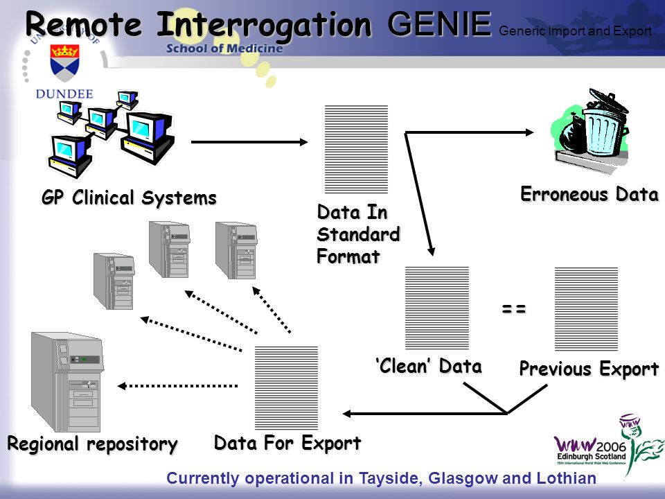 Remote Interrogation GENIE Remote Interrogation GENIE Generic Import and Export GP Clinical Systems Data In StandardFormat Erroneous Data Clean Data P