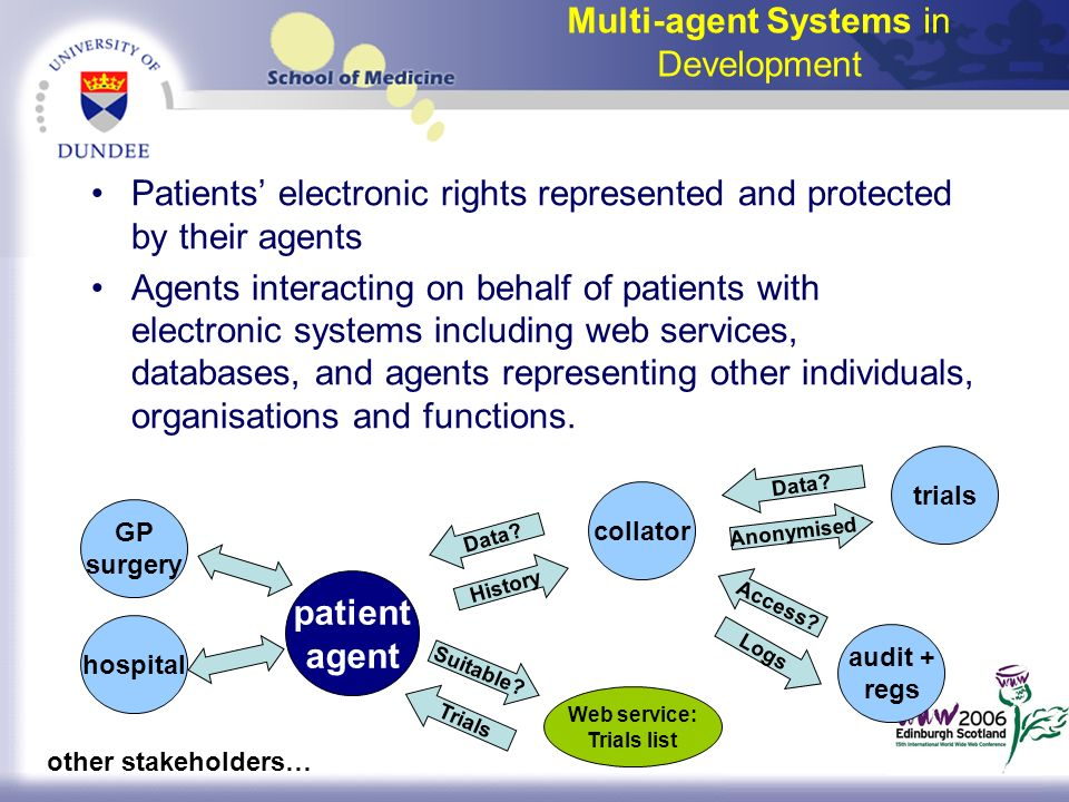 Multi-agent Systems in Development Patients electronic rights represented and protected by their agents Agents interacting on behalf of patients with