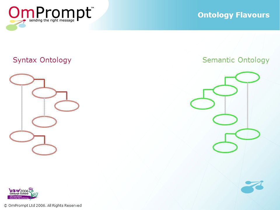 Syntax Ontology Semantic Ontology Ontology Flavours © OmPrompt Ltd 2006. All Rights Reserved