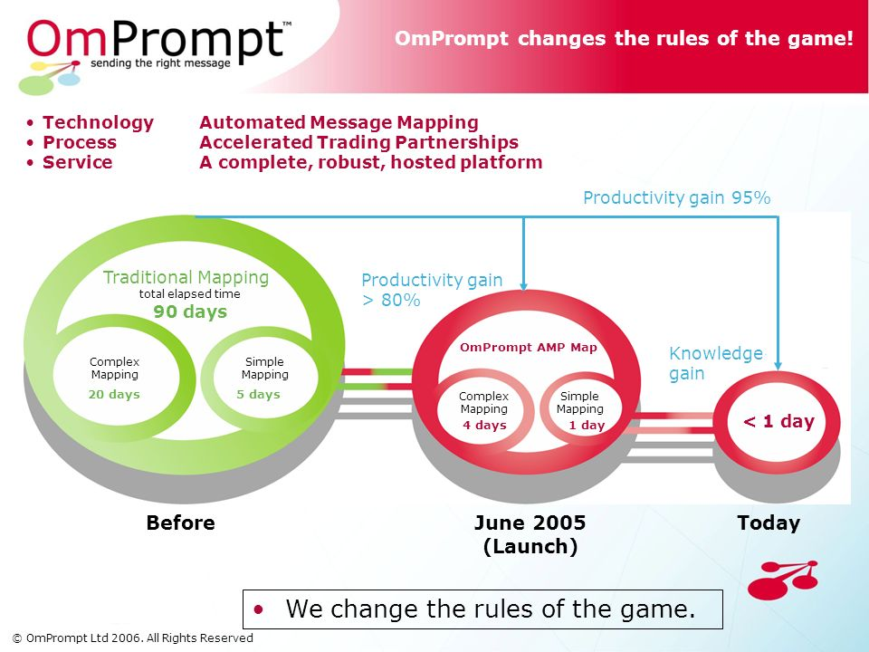 OmPrompt changes the rules of the game.