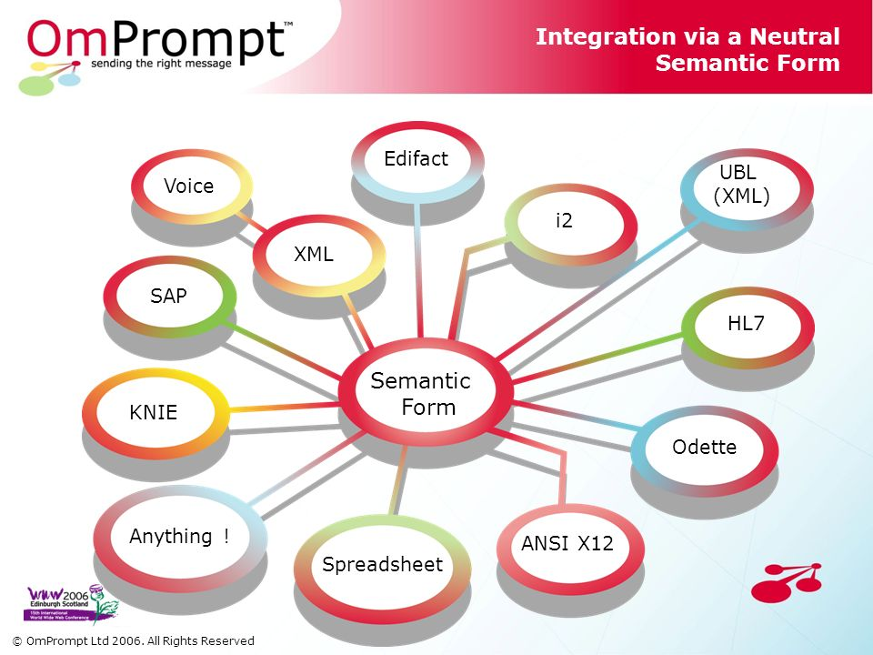 Integration via a Neutral Semantic Form Semantic Form Voice XML Edifact ANSI X12 Spreadsheet SAP Odette HL7 KNIE Anything .