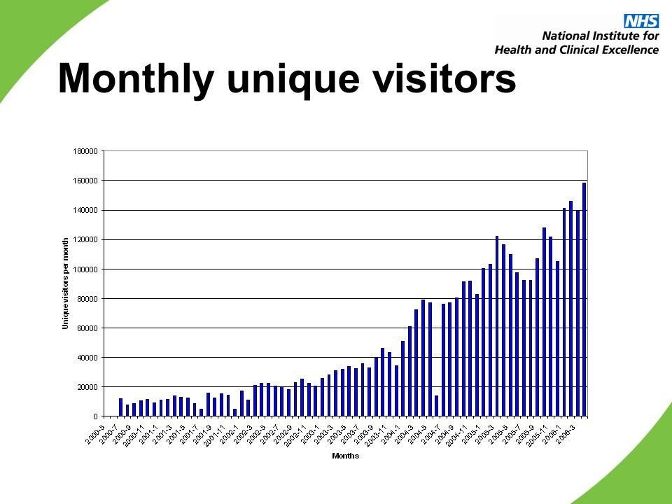 Monthly unique visitors