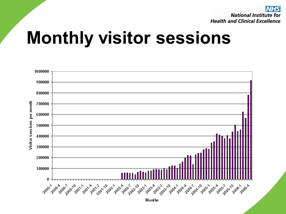 Monthly visitor sessions