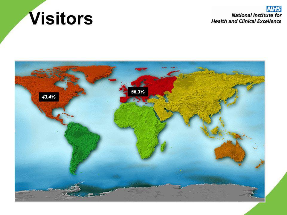 Visitors 56.3% 43.4%