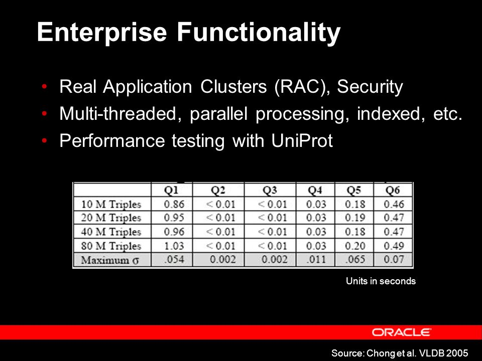 Real Application Clusters (RAC), Security Multi-threaded, parallel processing, indexed, etc.
