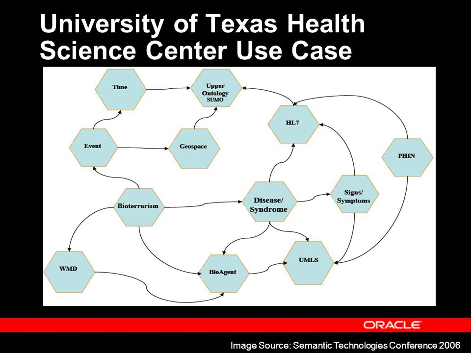 Image Source: Semantic Technologies Conference 2006 University of Texas Health Science Center Use Case