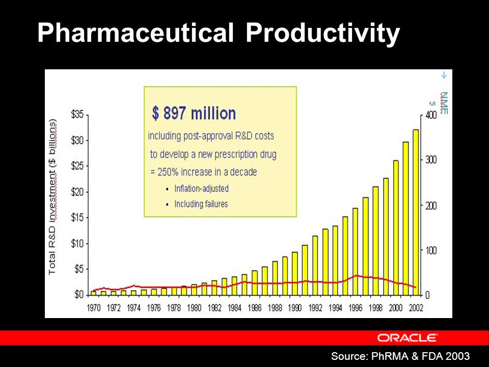 Source: PhRMA & FDA 2003 Pharmaceutical Productivity