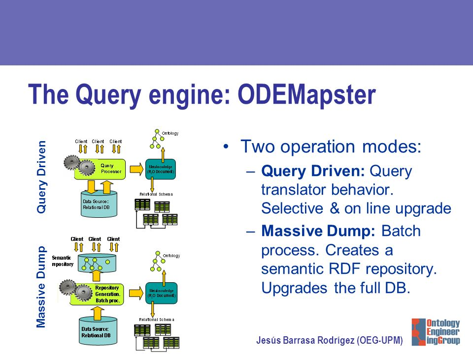 Jesús Barrasa Rodrígez (OEG-UPM) The Query engine: ODEMapster Two operation modes: –Query Driven: Query translator behavior.